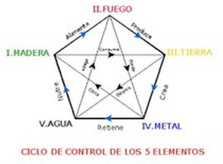 Color feng shui - Elemento tierra feng shui ...